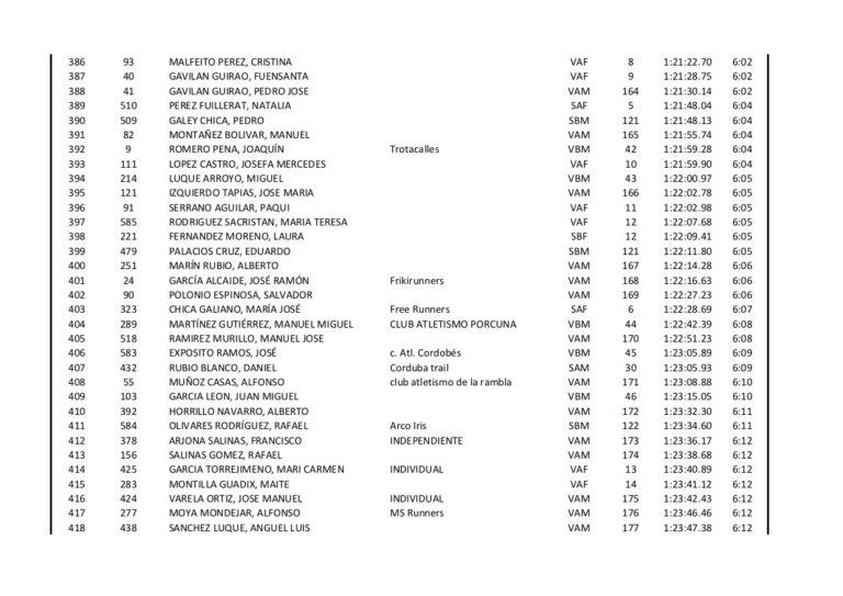 Clasificacion Subida Ermitas 2015 - 13