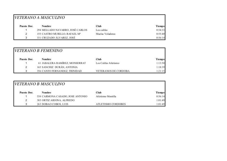 Clasificacion por categorias Subida Ermitas 2015 - 3